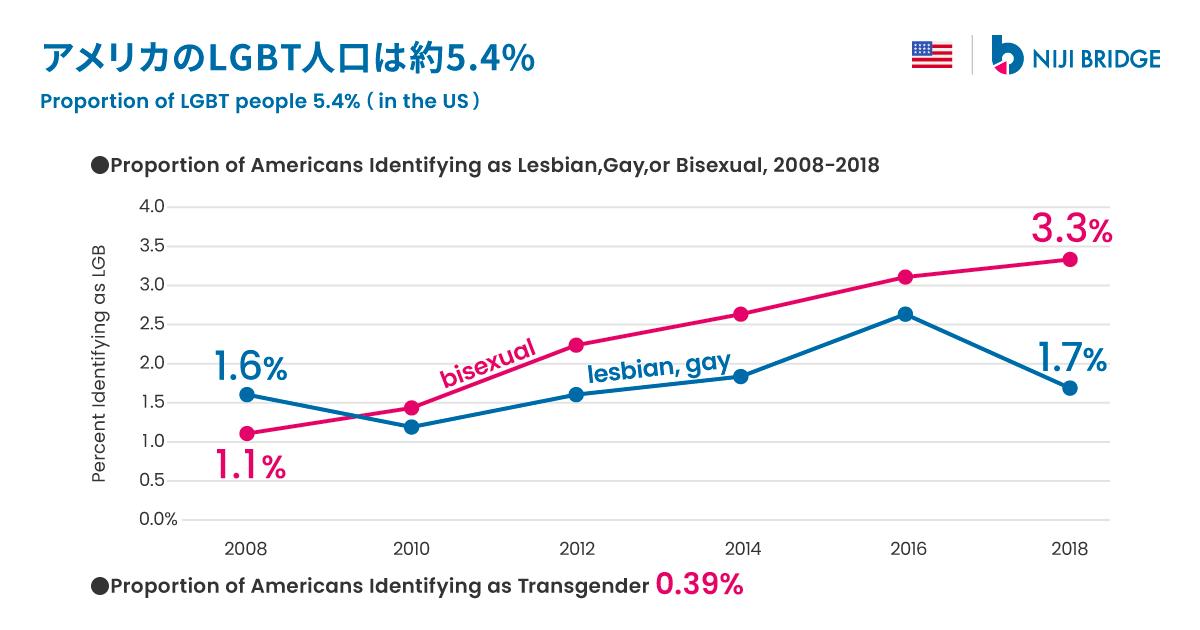 アメリカの人口の1.7%がレズビアン・ゲイ、3.3%がバイセクシュアル、0.39%がトランスジェンダーと推定されています(全国や州に結果を一般化できる無作為抽出調査による)。LGBTの人口割合に関しては、様々な調査方法があり、性的指向・性自認のあり方をどう定義し、たずねるかによっても回答が変わってきます。近年、特にバイセクシュアル、トランスジェンダーを自認する層が増えています。