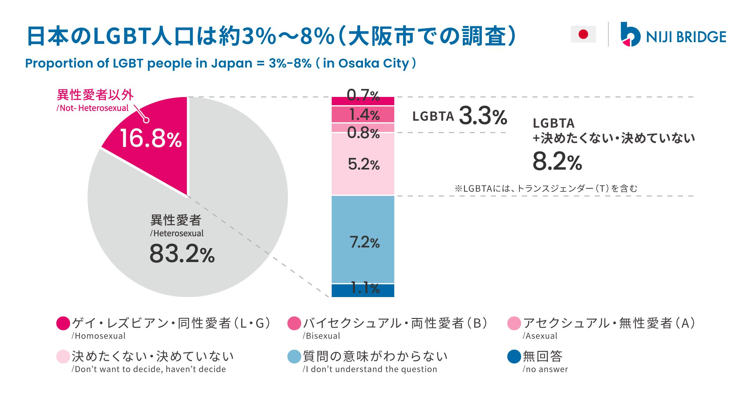 日本のLGBT人口は約3%〜8%(大阪市での調査)