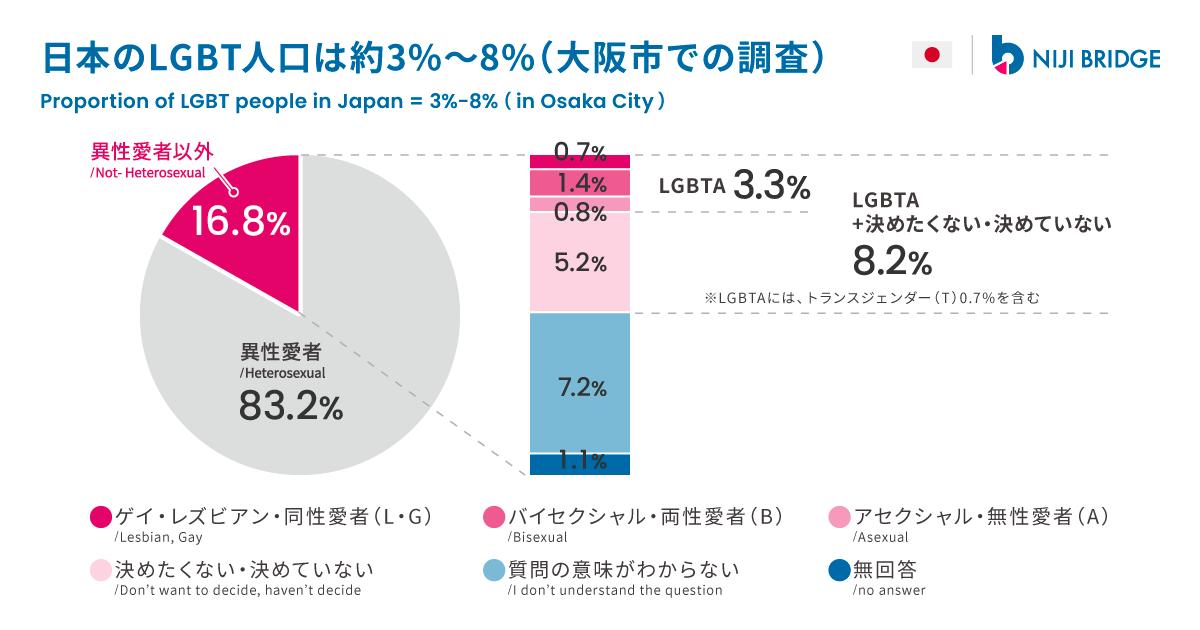 大阪市で行われた無作為抽出調査によると、大阪市民の0.7%がレズビアン・ゲイ、1.4%がバイセクシュアル、0.8%がアセクシュアル(無性愛者)、0.7%がトランスジェンダー、重複を取り除いた計3.3%がLGBTAと推定されています。「決めたくない・決めていない」を足すと8.2%になりますが、別の試験的調査では、「決めたくない・決めていない」選択者の22%〜54%は異性愛者である可能性が指摘されています。現在、日本全国でLGBTの割合を調べた学術的に信頼性のあるデータはまだ存在しません。広告代理店による8%等の割合は、ウェブ会社の登録モニタを対象とした調査による数値である点に留意する必要があります。