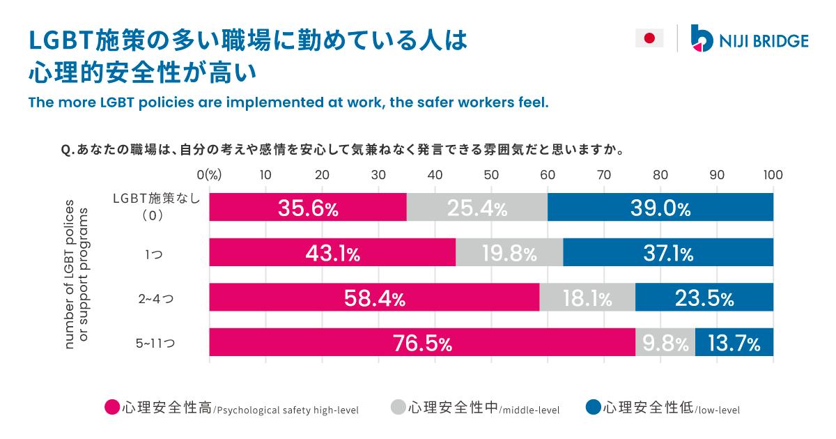職場で自分の考えや感情を気兼ねなく表現できる雰囲気がどの程度あるかという「心理的安全性」の概念が、「生産性」向上のために重要だと注目を集めています。LGBTと職場環境に関するWebアンケート調査「niji VOICE 2019」によると、LGBT施策の数が多い職場に勤めている人はそうでない人に比べて心理的安全性が高いです。現在、LGBT施策は主に大企業が実施していることから、企業規模の要因を考慮に入れてもこの傾向が見られるか、さらなる分析が求められます。