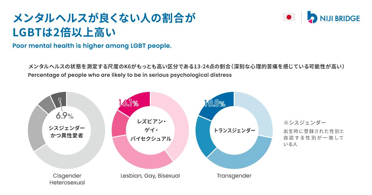 メンタルヘルス(心の健康)は、身体の健康とあわせて人々の日常生活に大きな影響を与えます。大阪市で行われた無作為抽出調査によると、メンタルヘルスの状態を測定する尺度のK6がもっとも高い区分である13-24点(深刻な心理的苦痛を感じている可能性)の割合がシスジェンダー・異性愛者は6.9%なのに対し、レズビアン・ゲイ・バイセクシュアルは16.1%、トランスジェンダーは18.8%でした。LGBTのメンタルヘルスはLGBTでない人よりも悪い傾向が見られます。