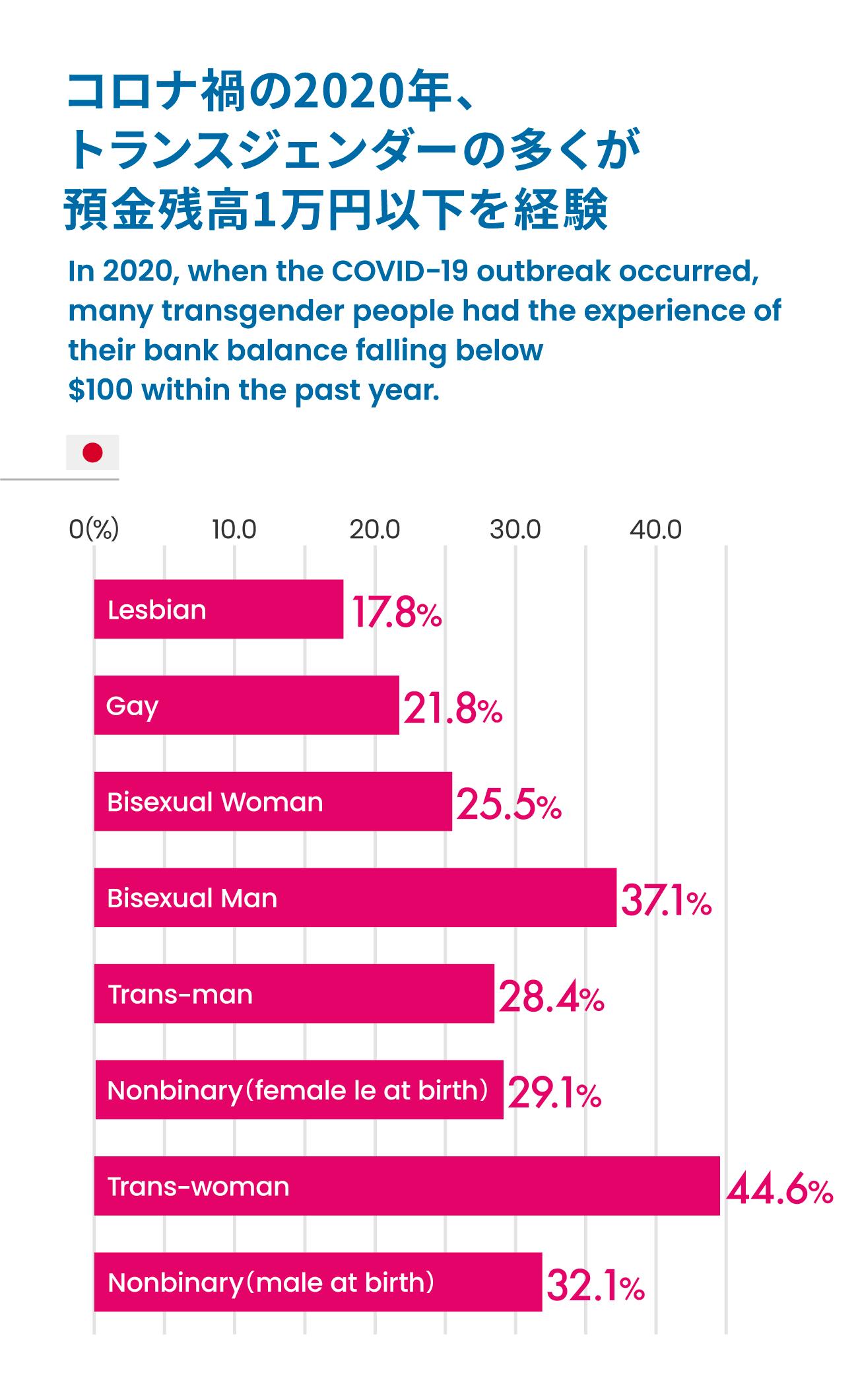 コロナ禍の2020年、トランスジェンダーの多くが預金残高1万円以下を経験