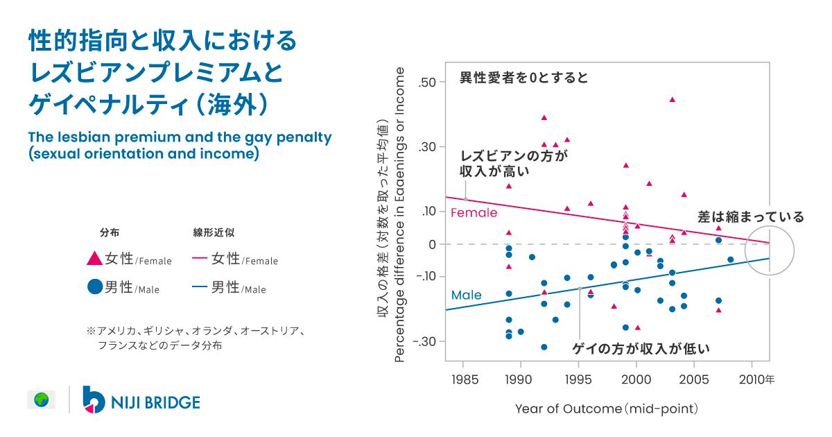 性的指向と収入における レズビアンプレミアムと ゲイペナルティ(海外)