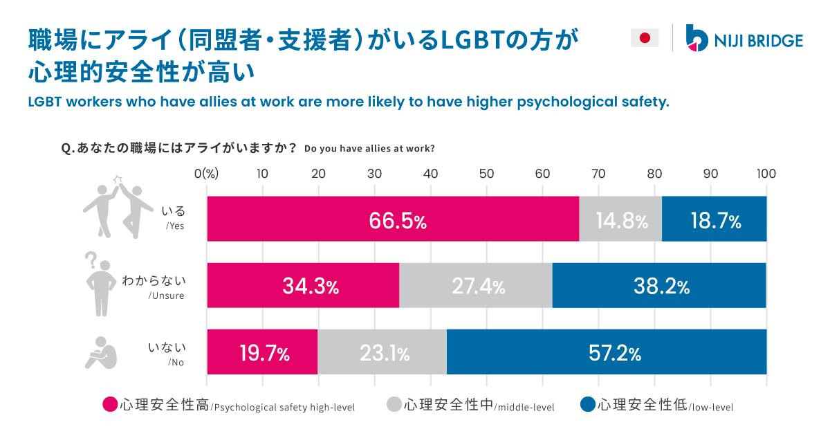 職場にアライ(同盟者・支援者)がいるLGBTの方が、心理的安全性が高い