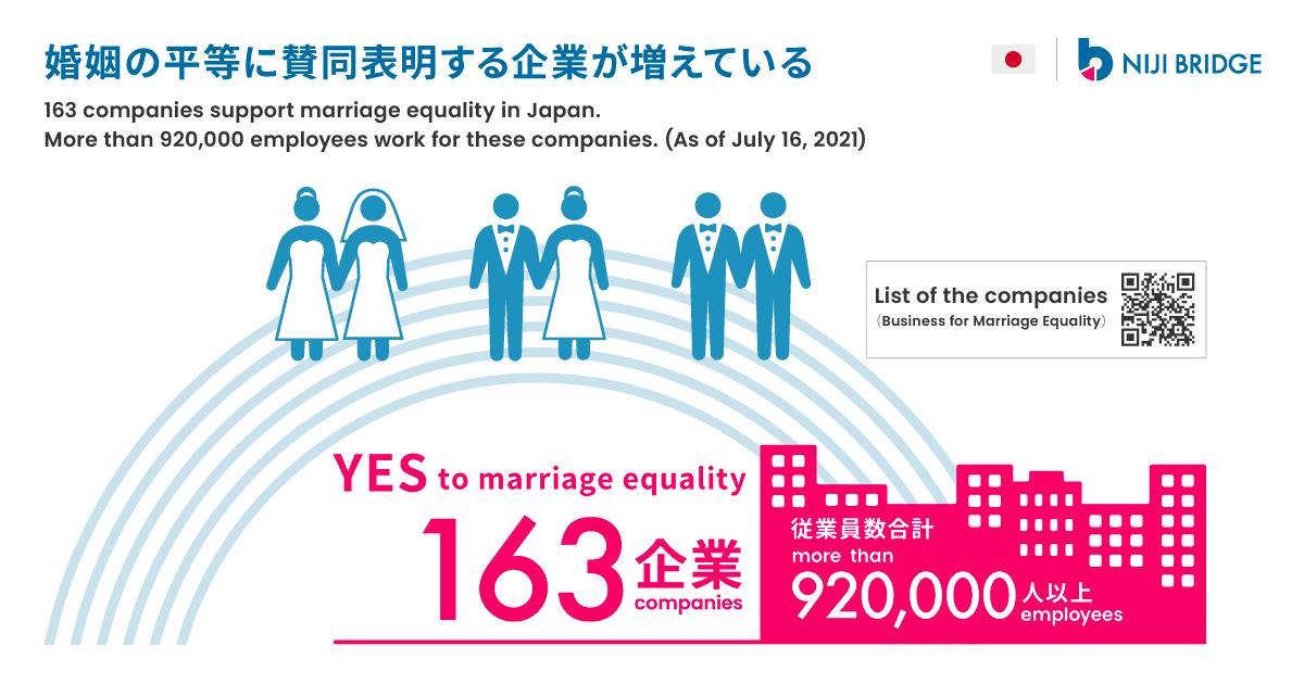 婚姻の平等に賛同表明する企業が増えている